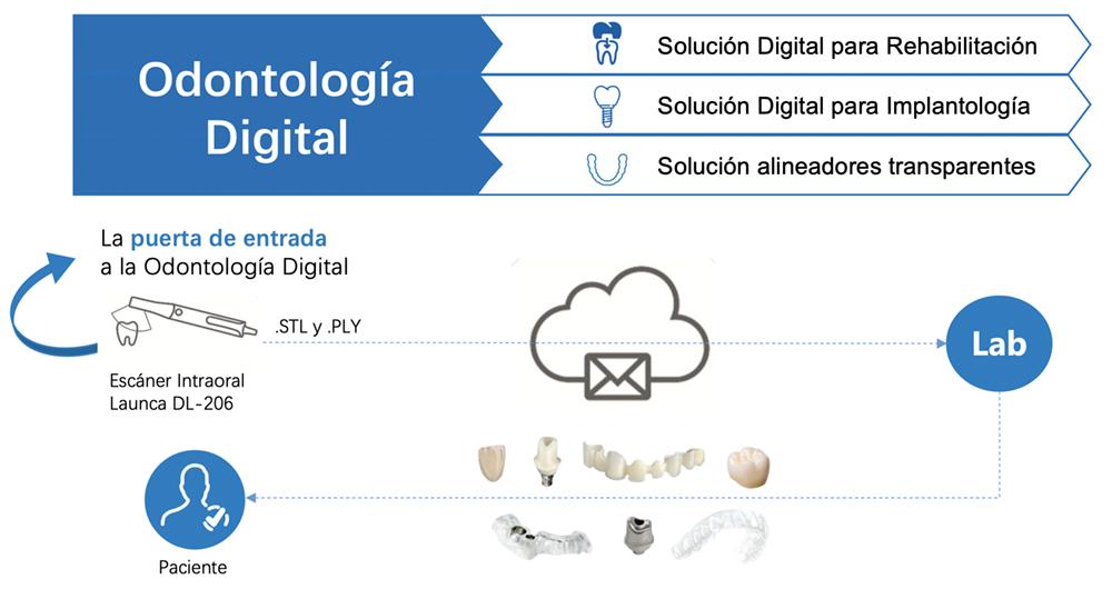 Solución Digital